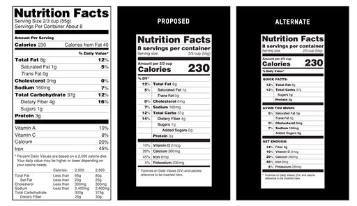 Nutrition Facts Label Changes FDA Michelle Obama